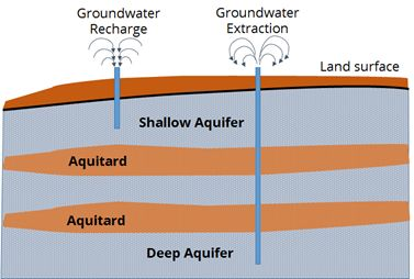 The imbalance in aquifers when groundwater extraction happens in a deep aquifer and groundwater is recharged in shallow aquifers.  Source: IIHS IRG Study 2019-20