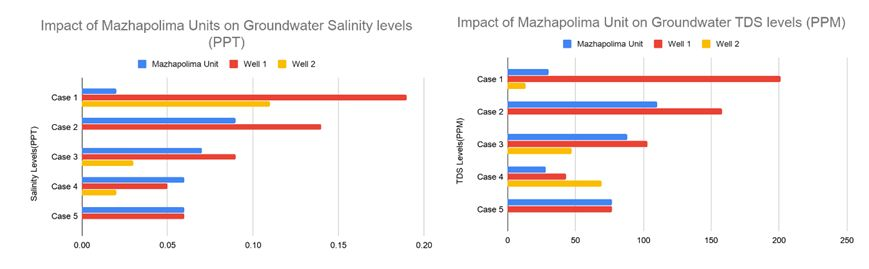 The picture on the left shows salinity levels and the picture on the right shows the TDS levels from the five locations where the Mazhapolima recharge technique is installed. 4 out of the 5 cases show significant improvement on the water quality due to the rainwater recharge.